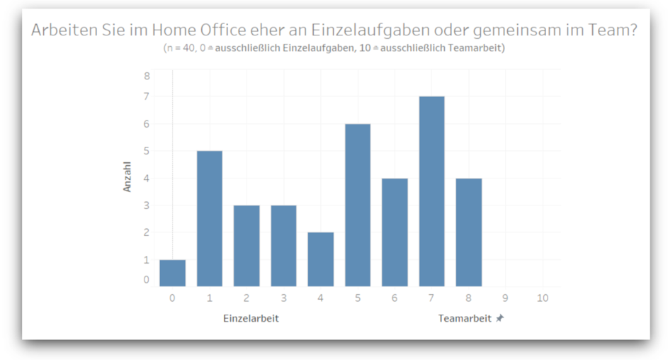 homeoffice-studie