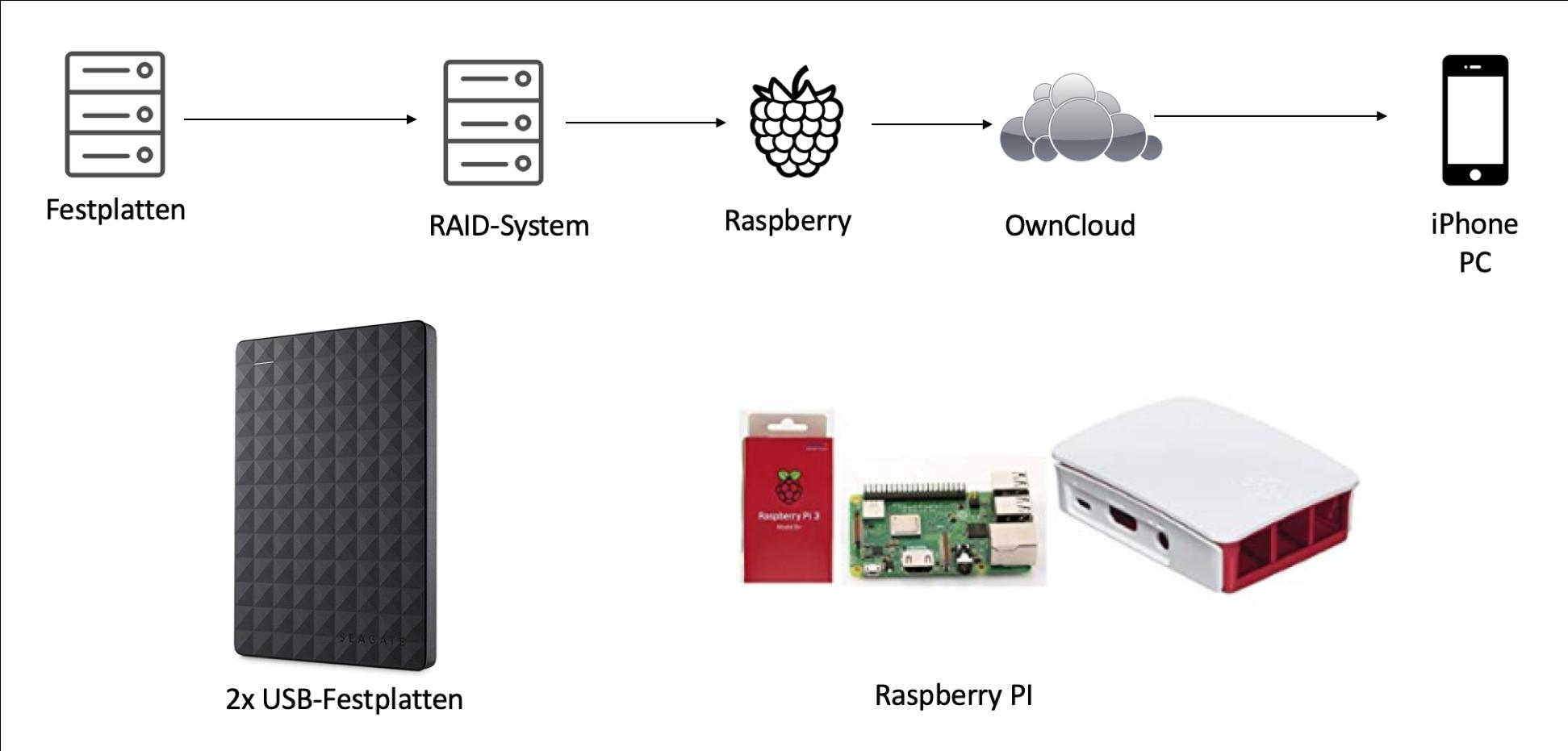 Eigene Cloud einrichten mit Raspberry PI