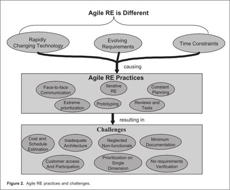 Agile-Anforderungsmanagement-2