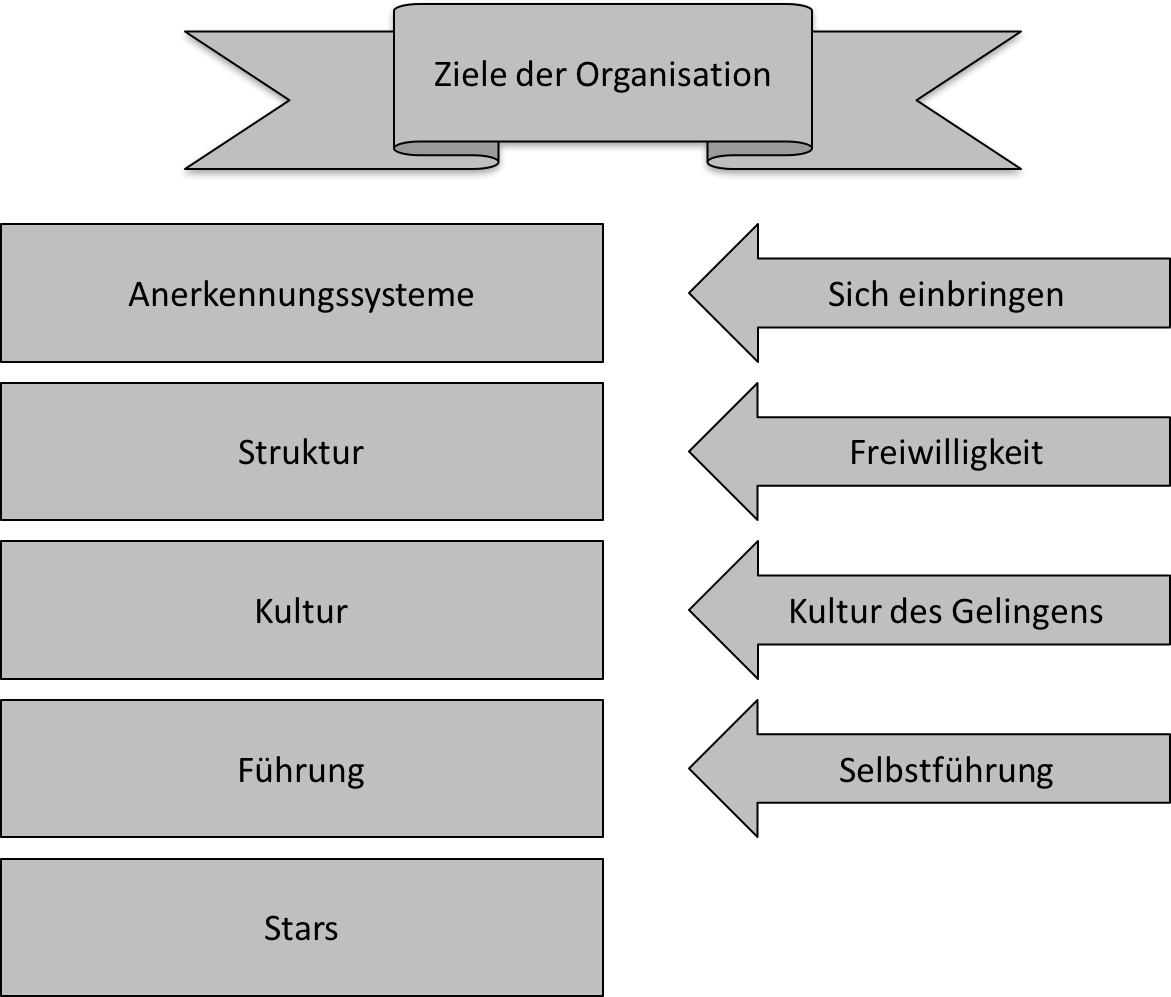 agile-leadership-gloger