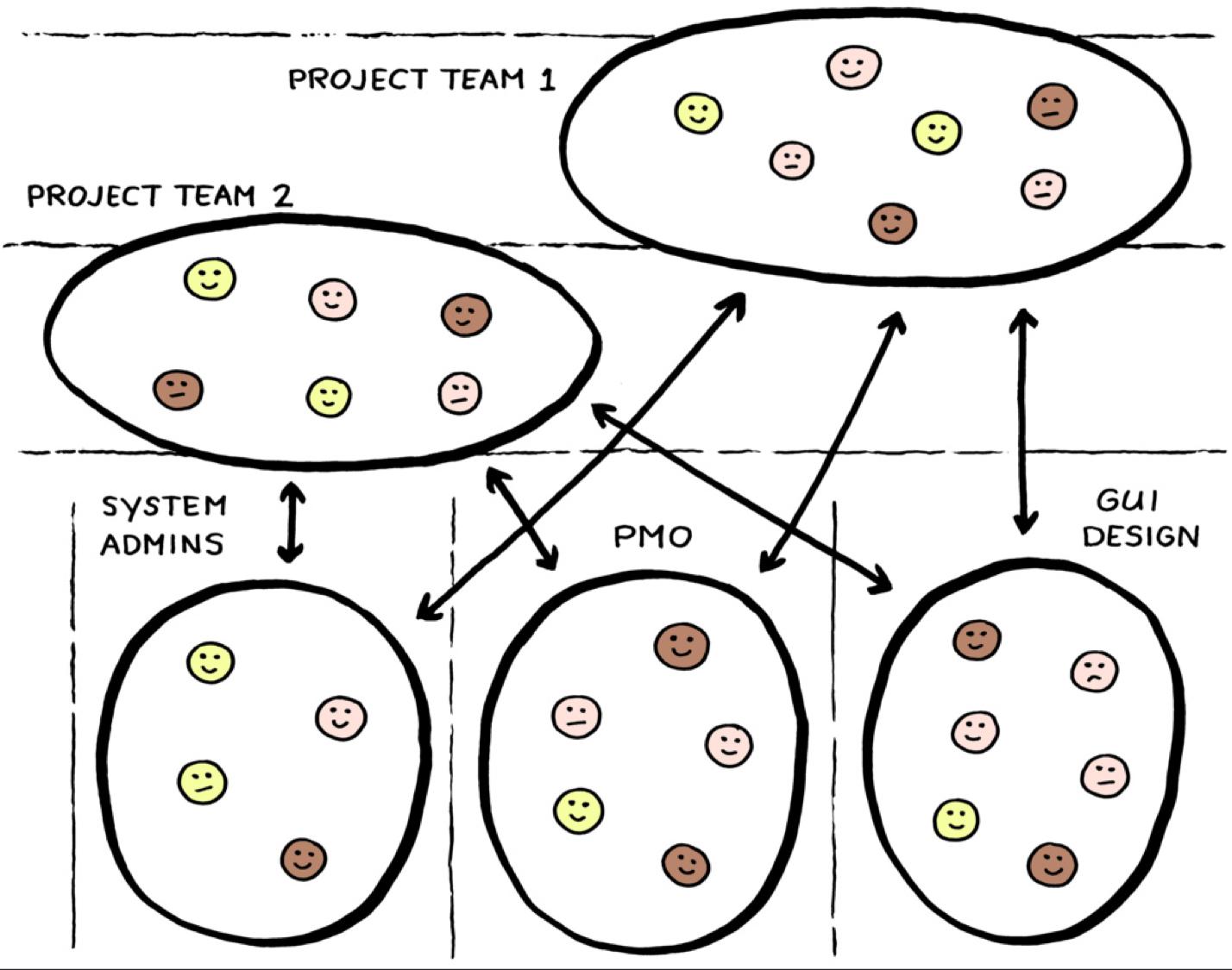 management-agil