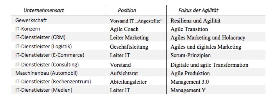 digital leadership agile unternehmen