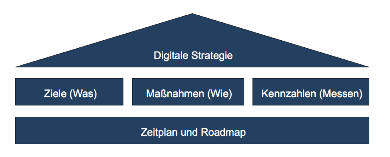 digitale strategie