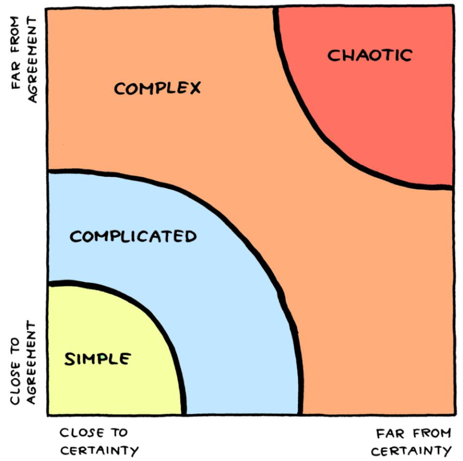 komplexithoden