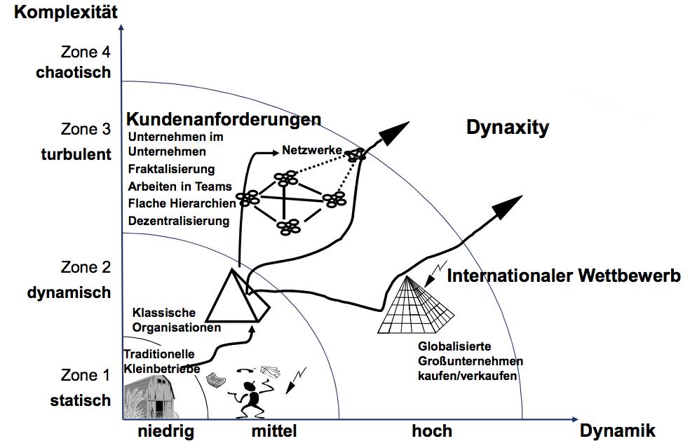 dynaxity komplex