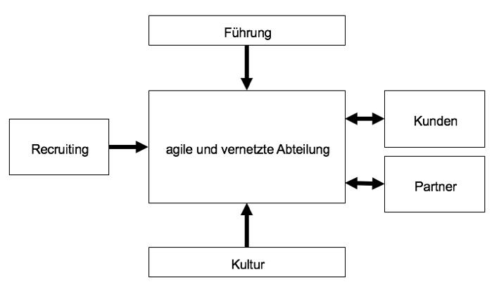agile abteilung