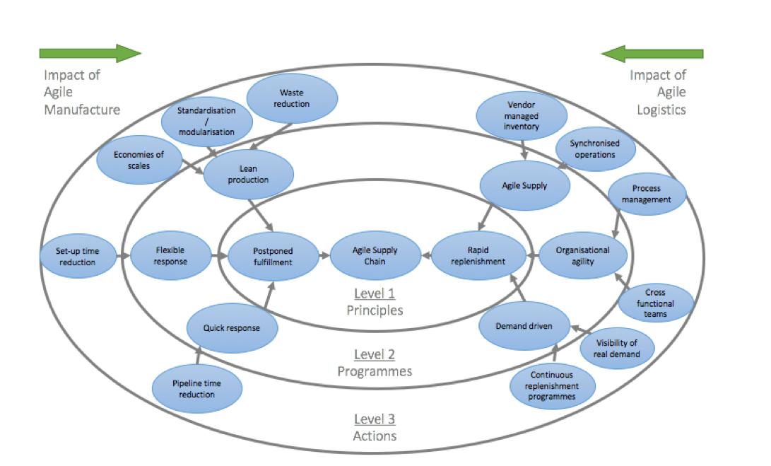 agile manufactoring