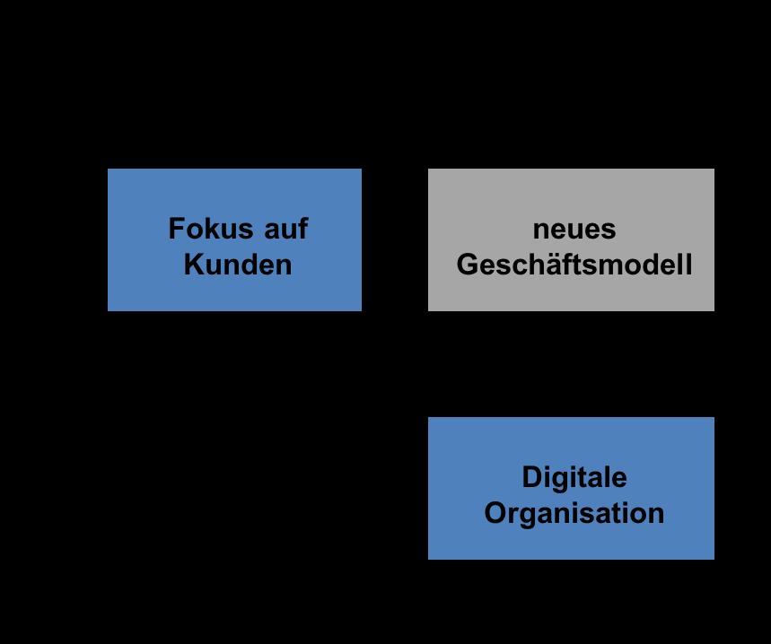 digitales unternehmen