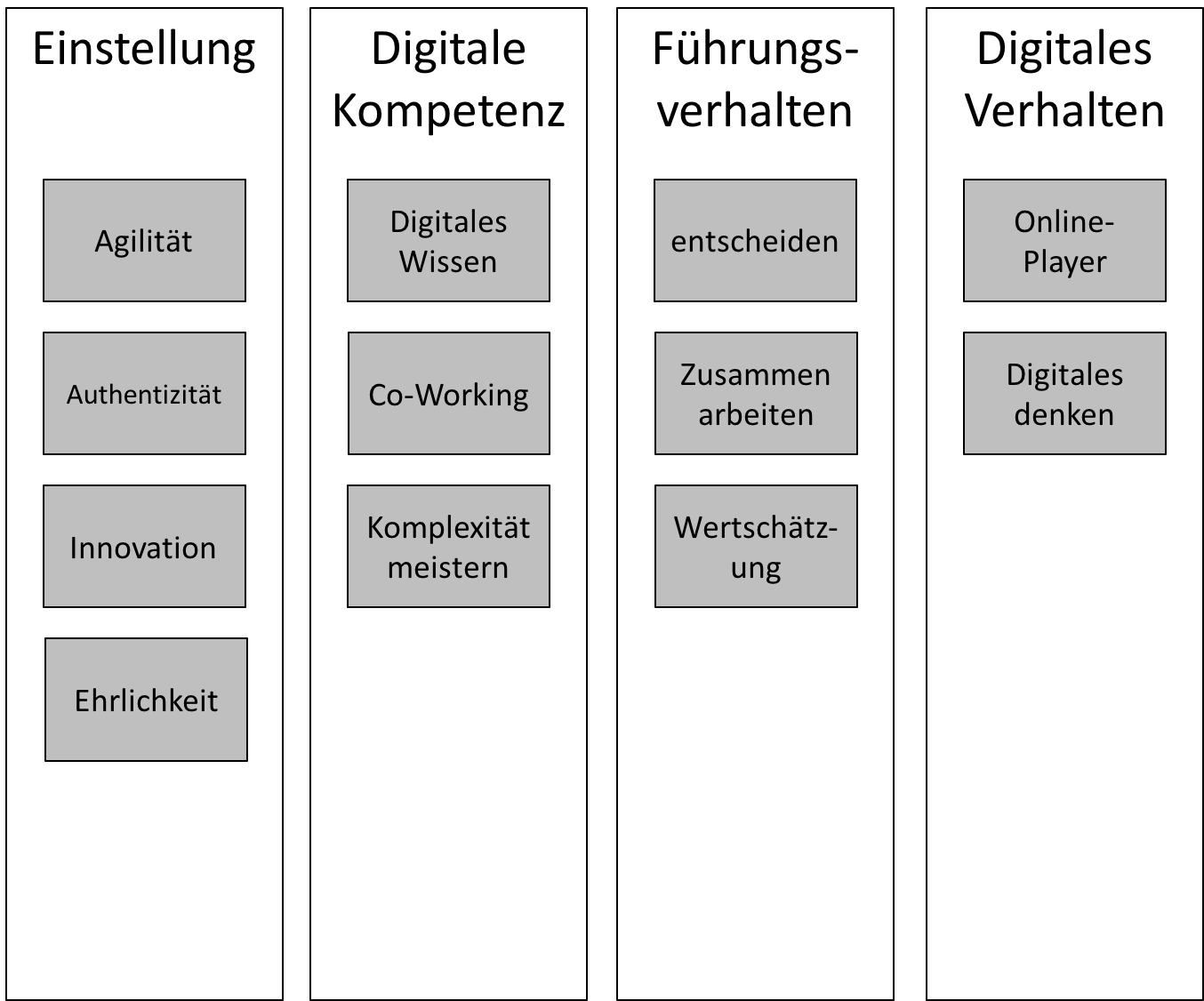 Führung im digitalen zeitalter
