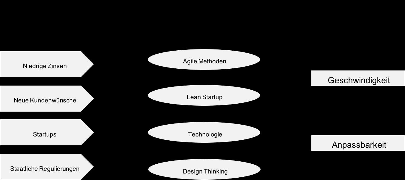 agile bank