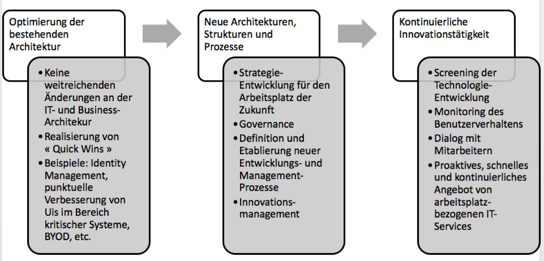 digitale agile organisationsentwicklung