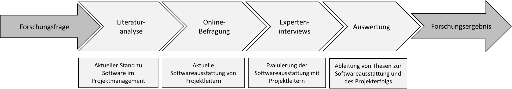 Forschungsdesign-qualitativ-quantitativ