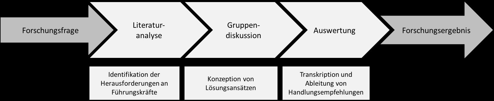 Forschungsdesign qualitativ