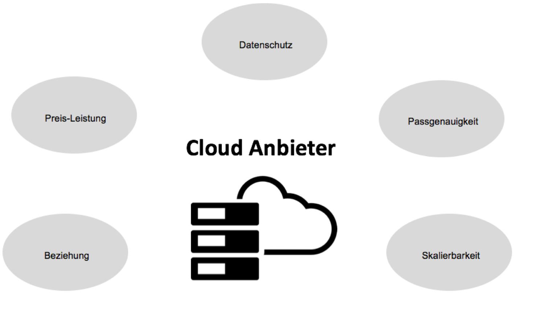 Auswahl Cloud Anbieter