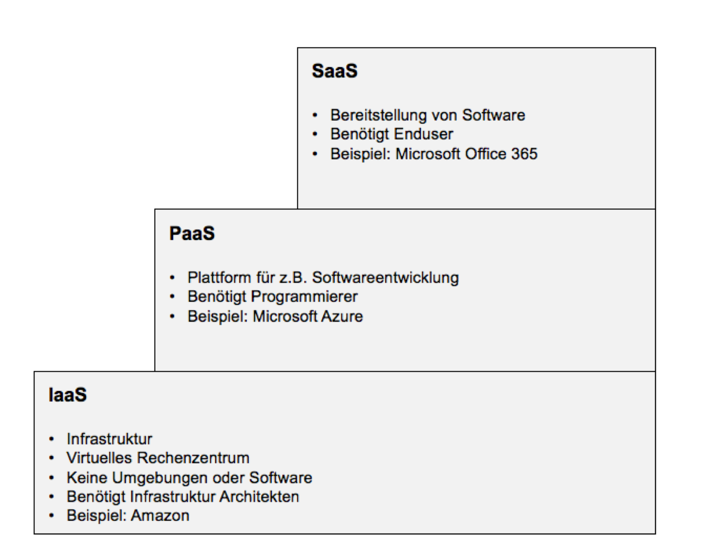 Cloud Computing Servicemodelle