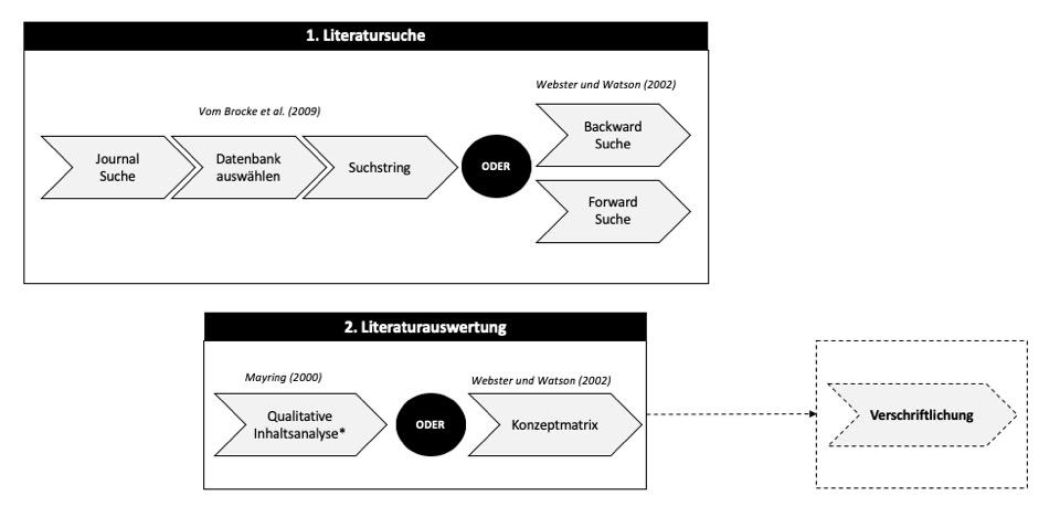 literaturanalyse-systematisch