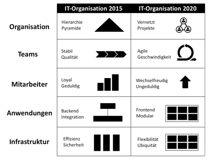 2020 IT organisation