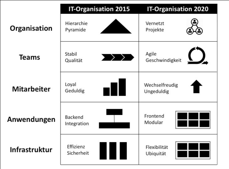 2020 IT organisation