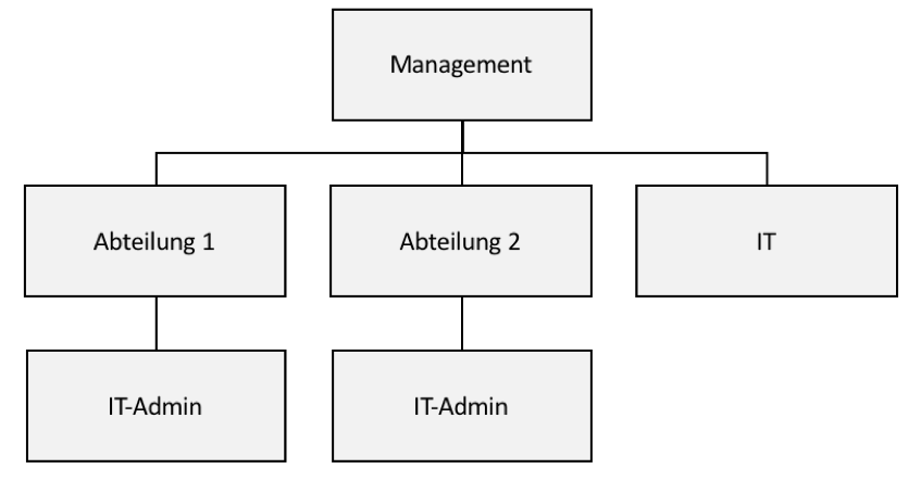hybride IT-Organisation