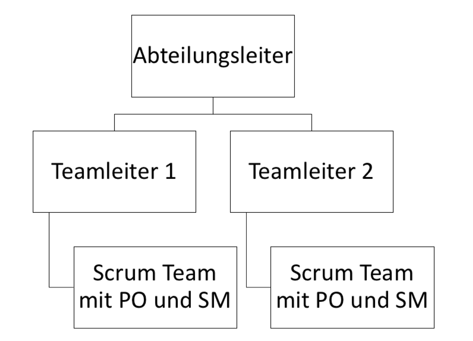 scrum-in-konzernen