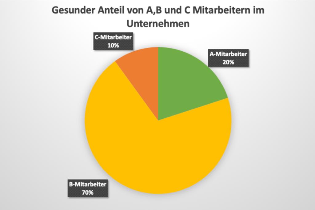 Mitarbeiter-a-b-c-verhaeltnis-anteil