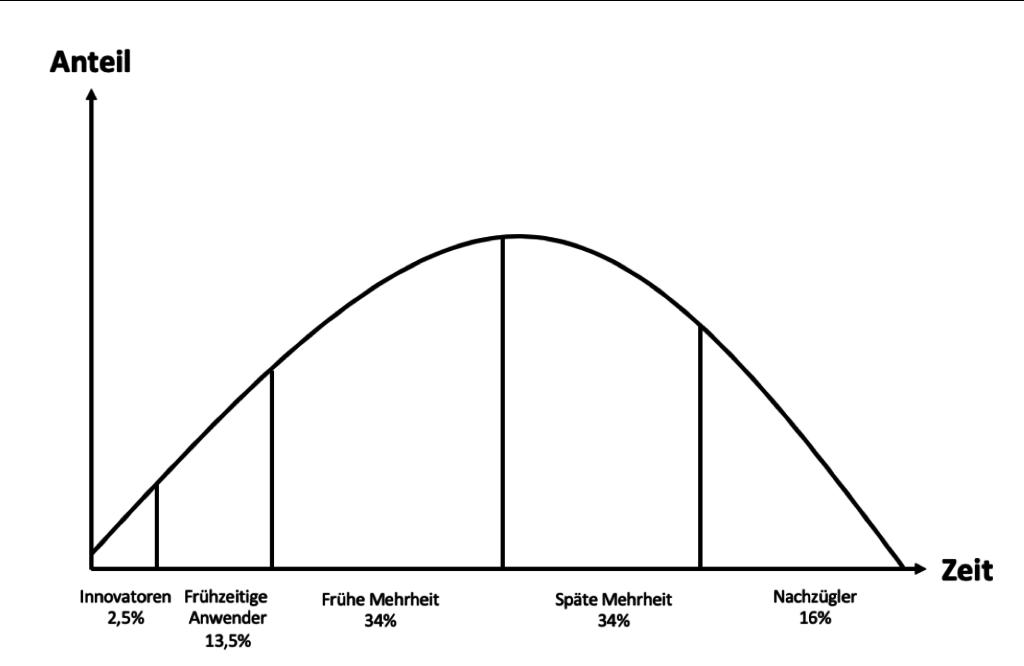 Rogers Theorie - Marktanteil eines Produkts im laufe der Zeit (eigene Darstellung)