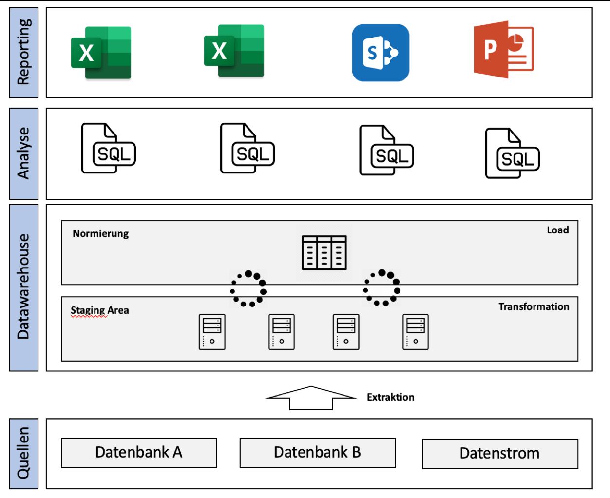 big-data-warehouse - agile unternehmen