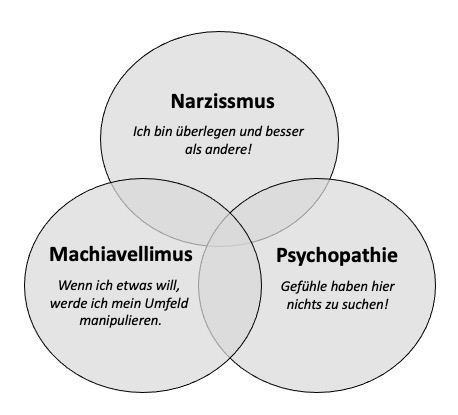 Dark Triad