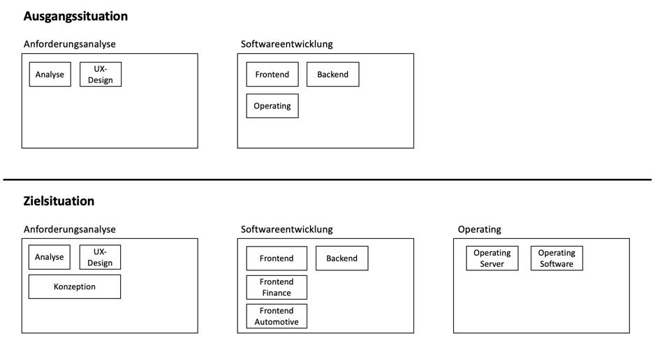 Change organizational structure
