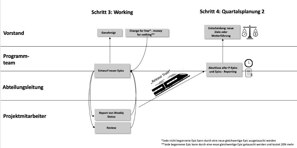 Agile program management 3