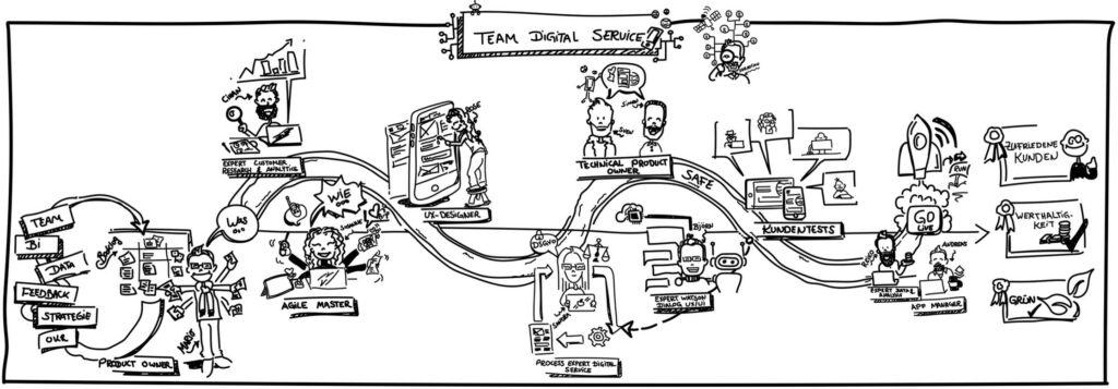 Team Digital Service